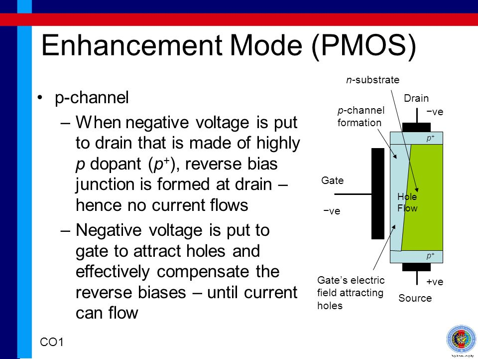 Enhancement Mode (PMOS)