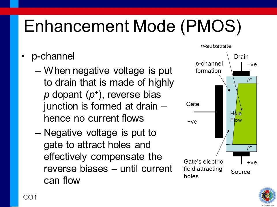 Enhancement Mode (PMOS)