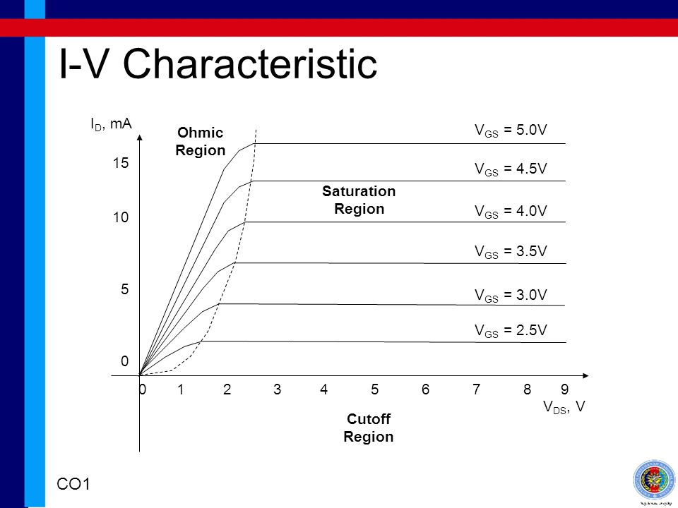 I-V Characteristic CO1 ID, mA VGS = 5.0V Ohmic Region 15 10 5 0
