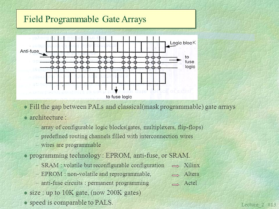 Field Programmable Gate Arrays