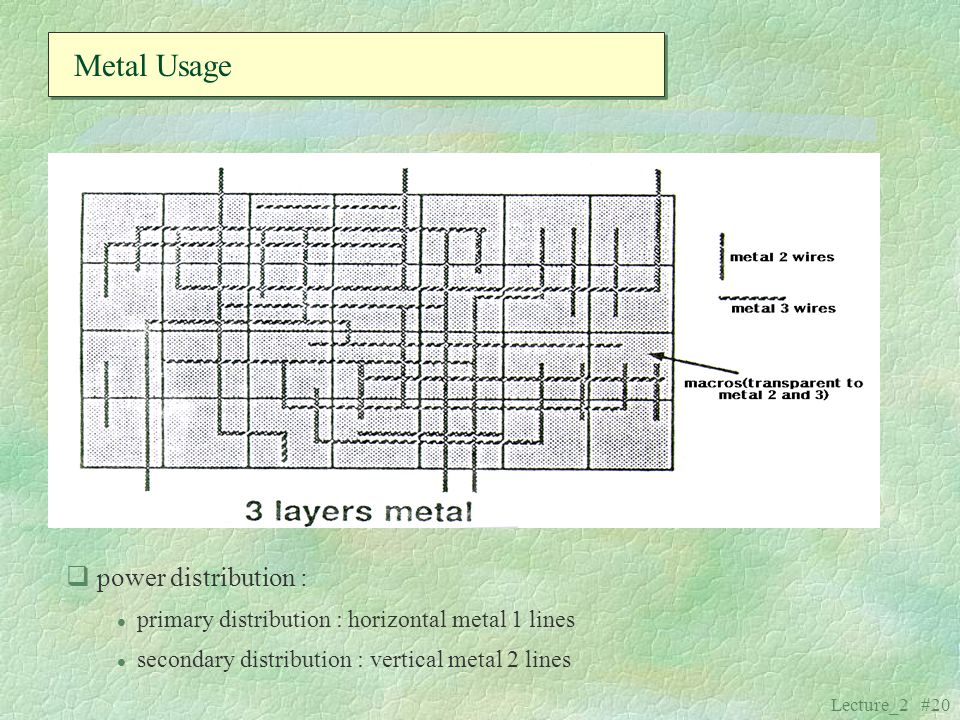 Metal Usage power distribution :