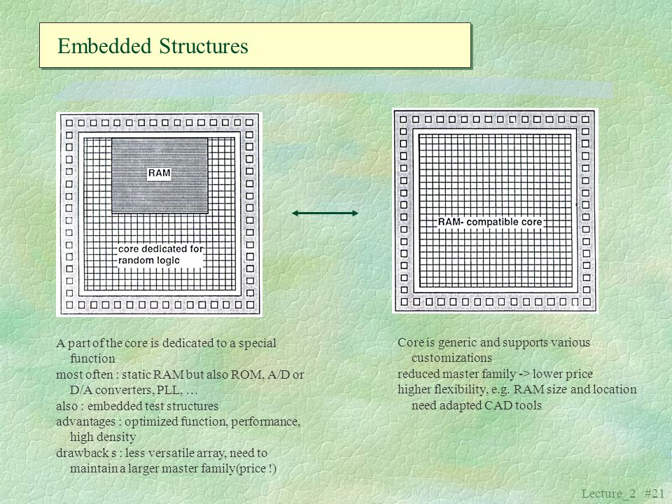 Embedded Structures A part of the core is dedicated to a special function. most often : static RAM but also ROM, A/D or D/A converters, PLL, …