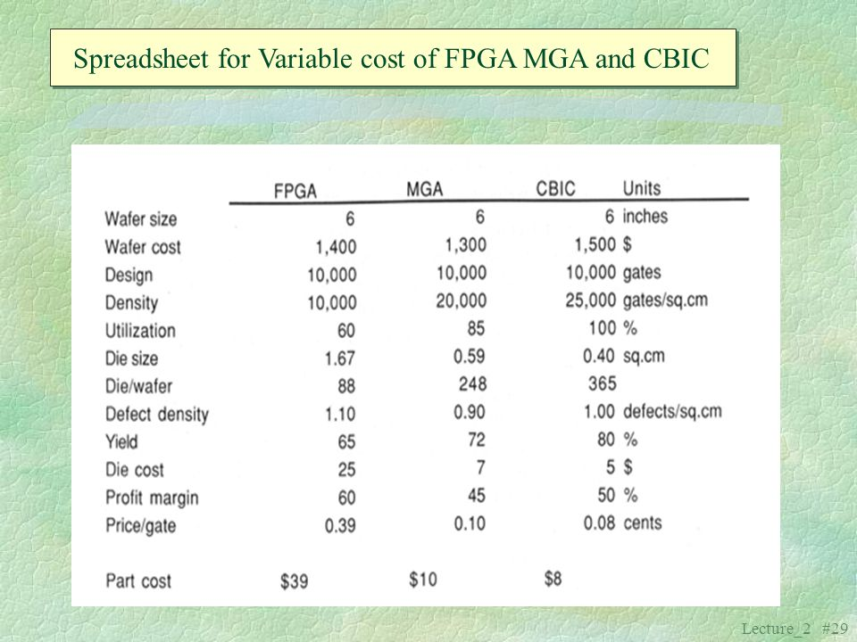 Spreadsheet for Variable cost of FPGA MGA and CBIC