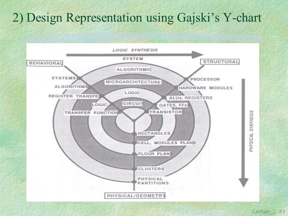 2) Design Representation using Gajski's Y-chart