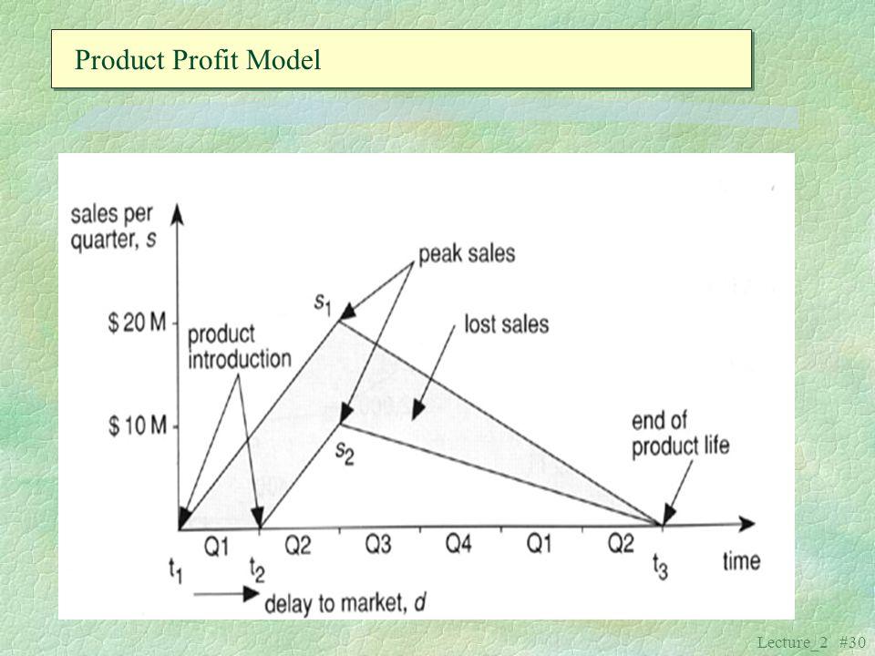 Product Profit Model