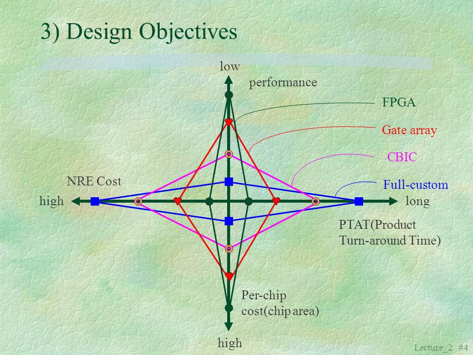 3) Design Objectives low performance FPGA Gate array C BIC NRE Cost