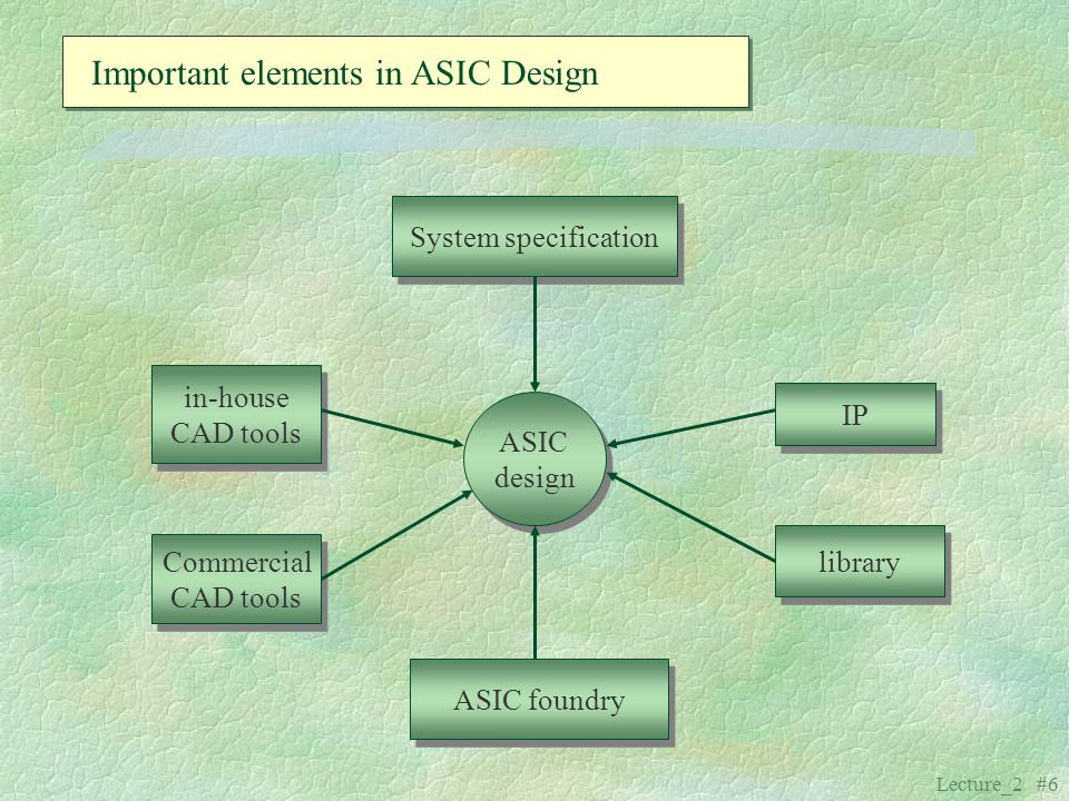 Important elements in ASIC Design