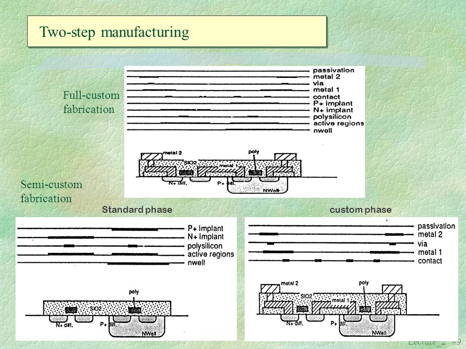 Two-step manufacturing