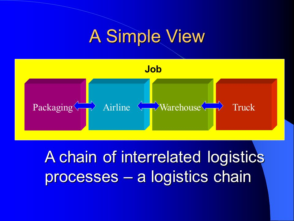 A Simple View Job. Packaging. Airline. Warehouse. Truck. A chain of interrelated logistics processes – a logistics chain.