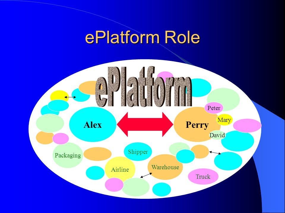 ePlatform Role ePlatform Alex Perry Peter Mary David Shipper Packaging