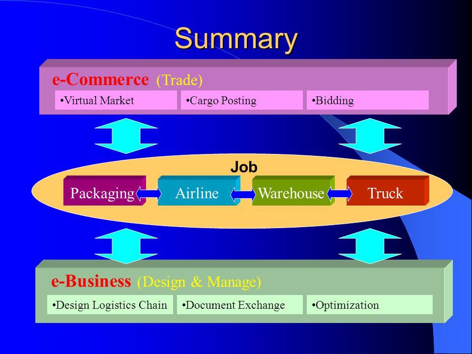 Summary e-Commerce (Trade) e-Business (Design & Manage) Truck