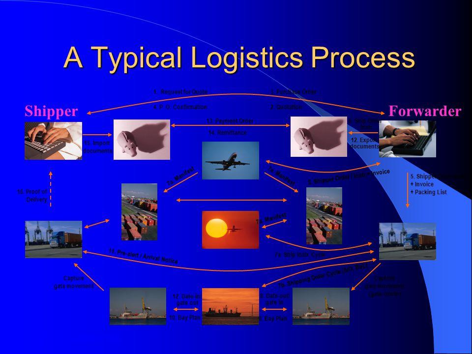 A Typical Logistics Process