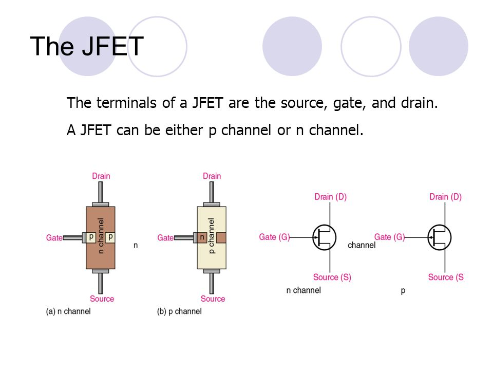 The JFET The terminals of a JFET are the source, gate, and drain.