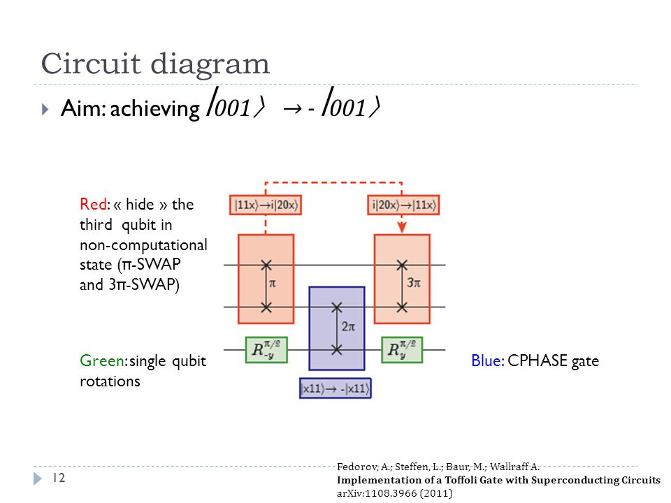 Circuit diagram Aim: achieving ⎢001〉 → - ⎢001〉