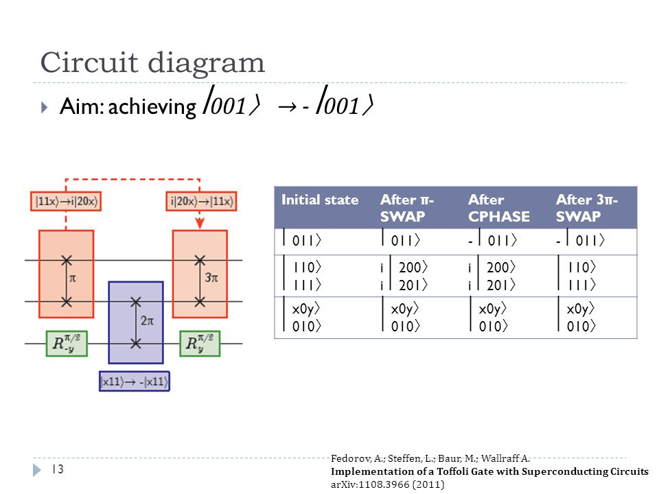 Circuit diagram Aim: achieving ⎢001〉 → - ⎢001〉 Initial state