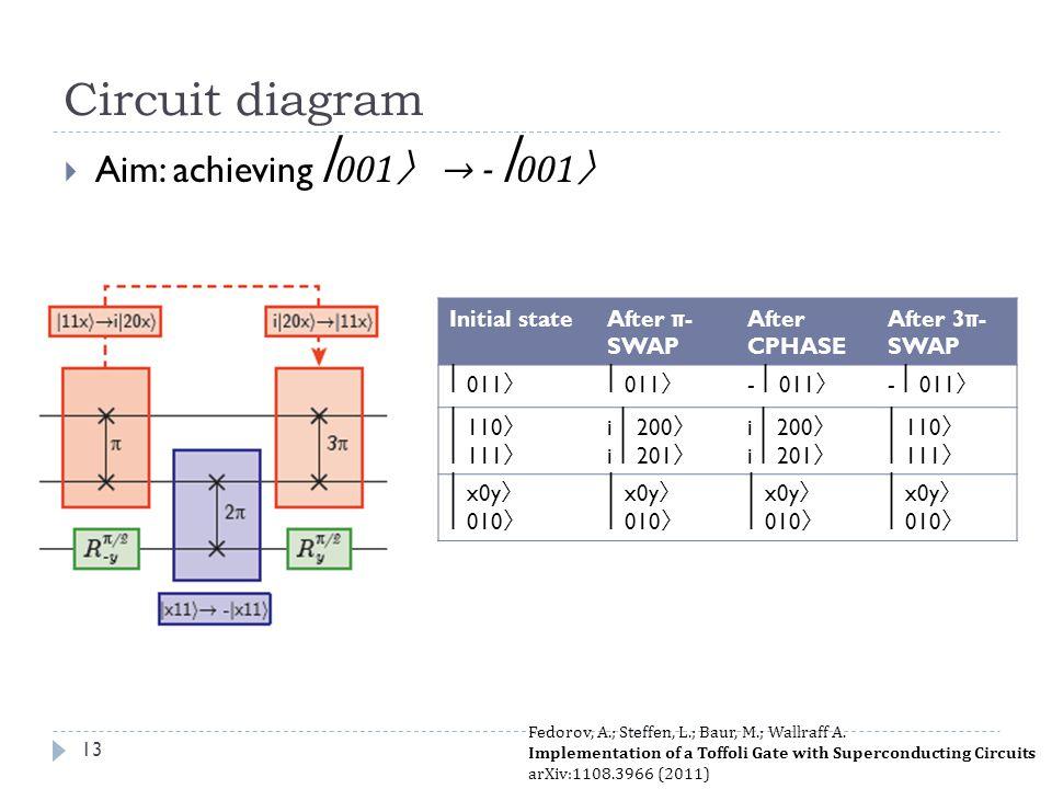 Circuit diagram Aim: achieving ⎢001〉 → - ⎢001〉 Initial state