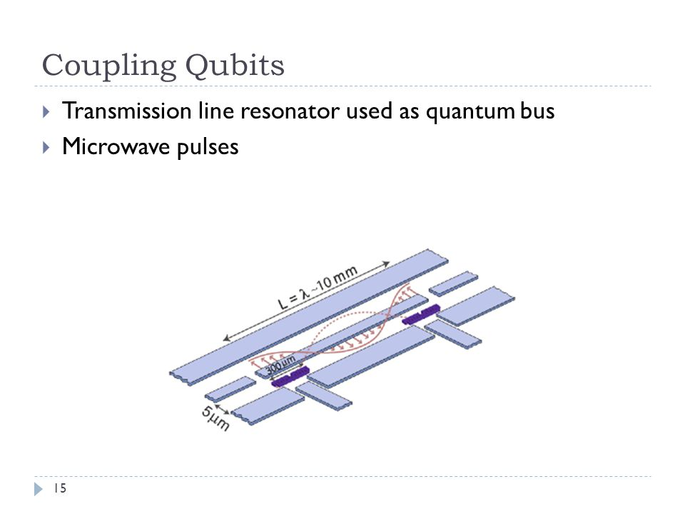 Coupling Qubits Transmission line resonator used as quantum bus
