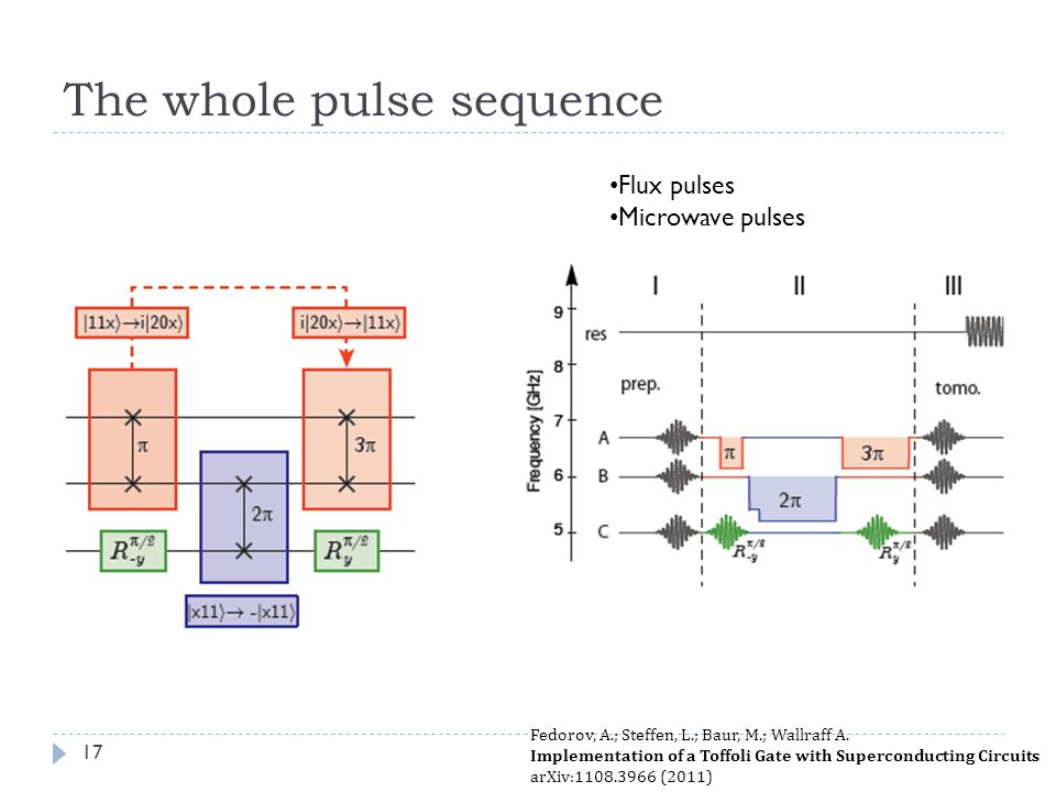 The whole pulse sequence