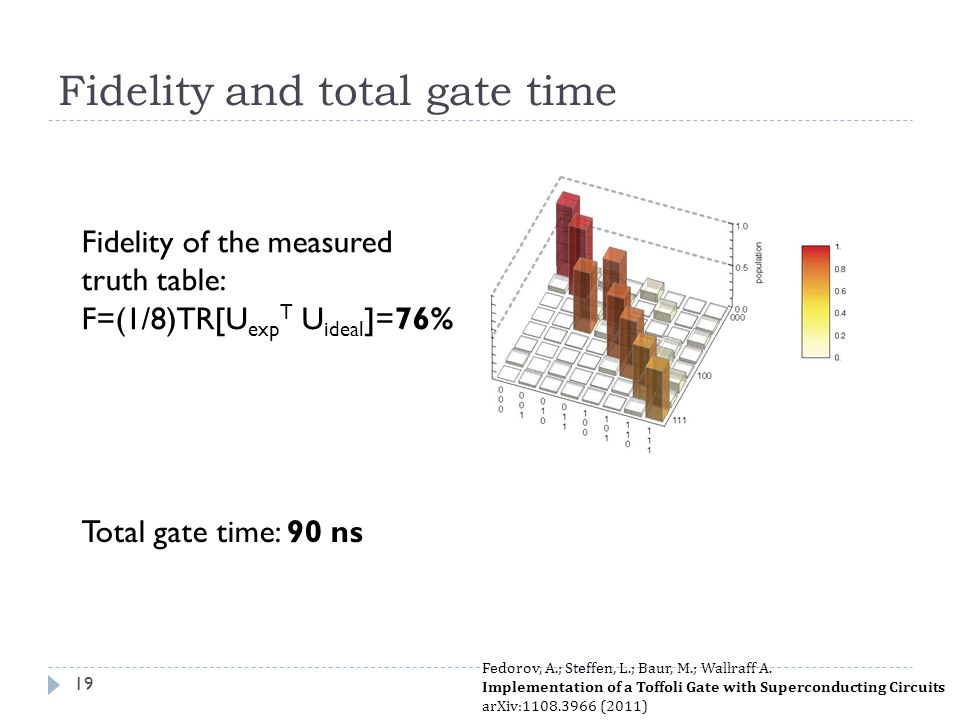 Fidelity and total gate time