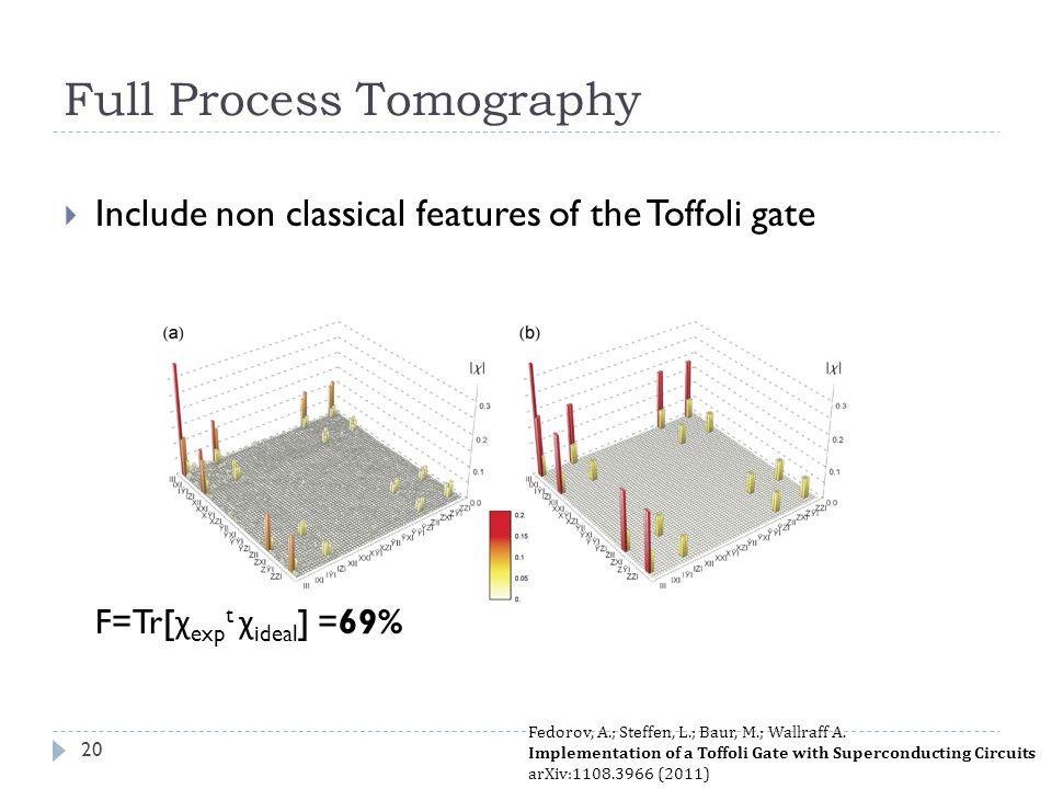 Full Process Tomography