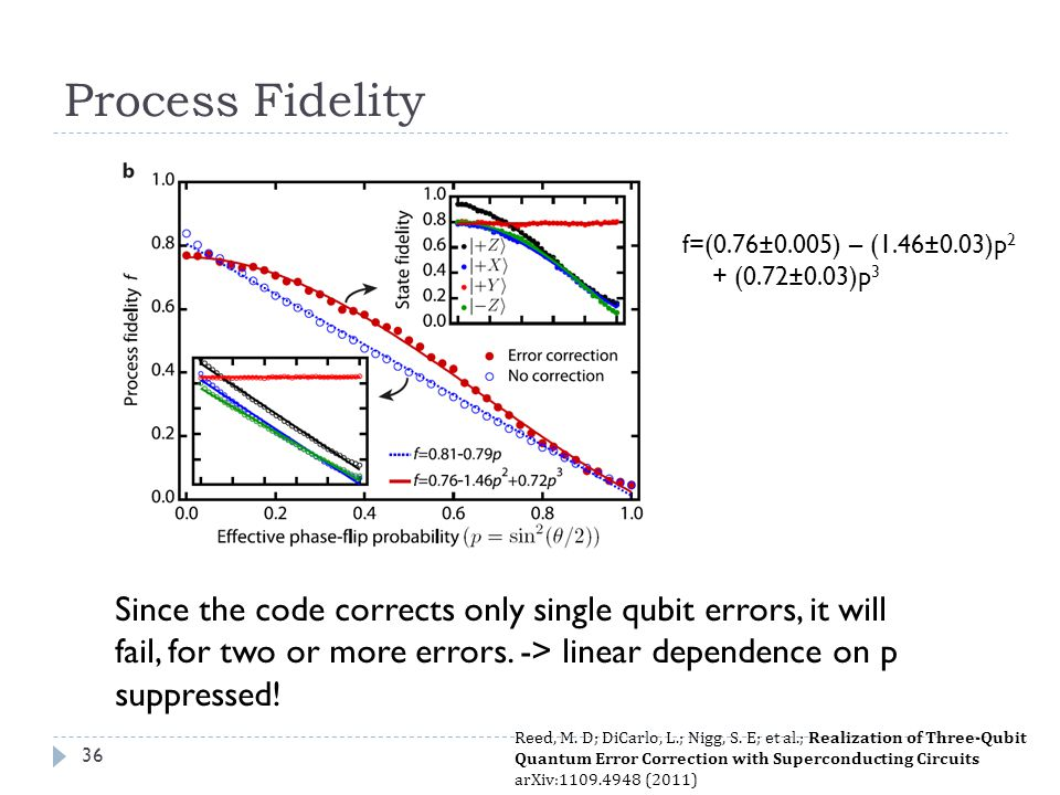 Process Fidelity f=(0.76±0.005) – (1.46±0.03)p2 + (0.72±0.03)p3. Implemented by Reed et al. in Superconducting circuits.
