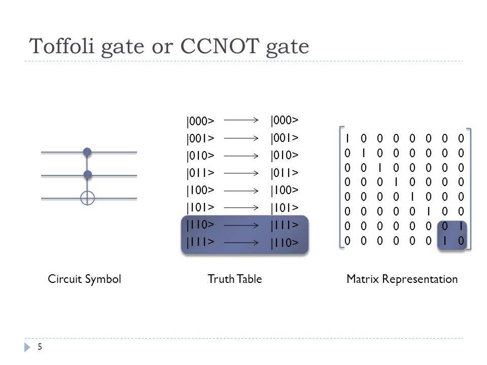 Toffoli gate or CCNOT gate