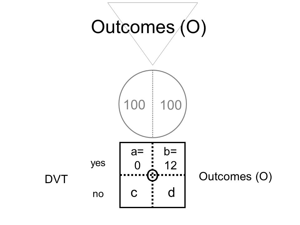 Outcomes (O) 100 100 a= 0 b= 12 c d yes O Outcomes (O) DVT no