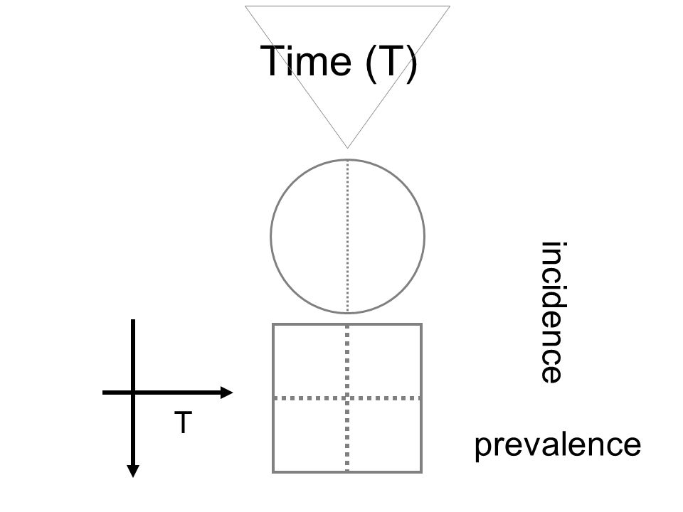 Time (T) incidence T prevalence
