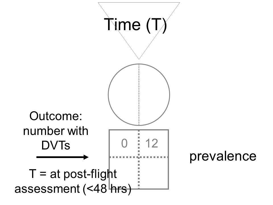 Time (T) prevalence Outcome: number with DVTs 0 12
