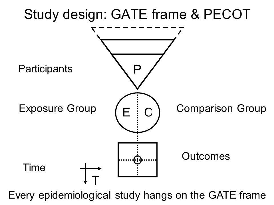 Study design: GATE frame & PECOT