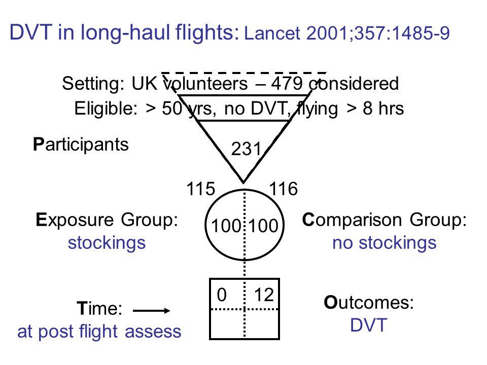 DVT in long-haul flights: Lancet 2001;357:1485-9
