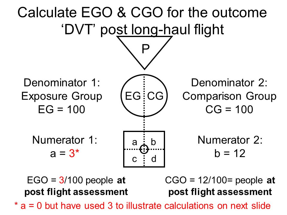 Calculate EGO & CGO for the outcome 'DVT' post long-haul flight
