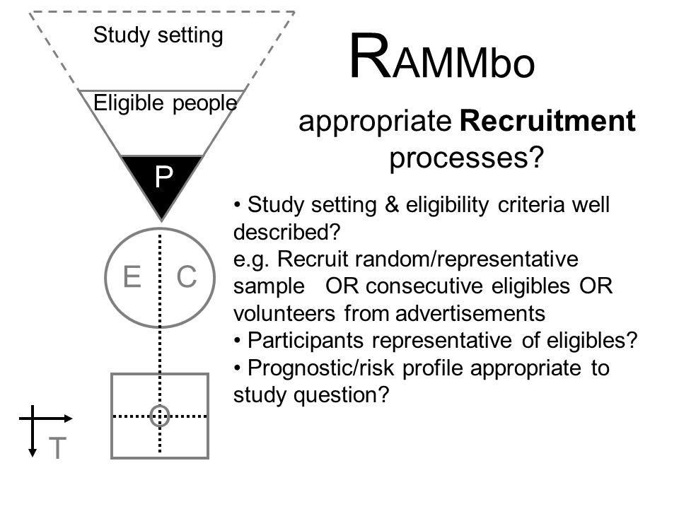 appropriate Recruitment processes
