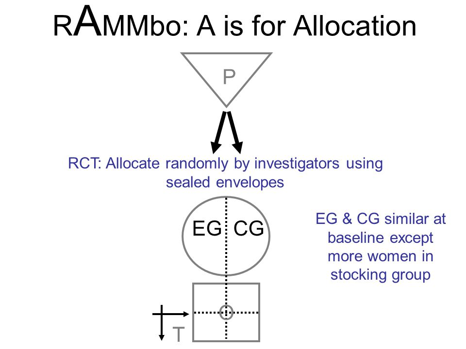 RAMMbo: A is for Allocation