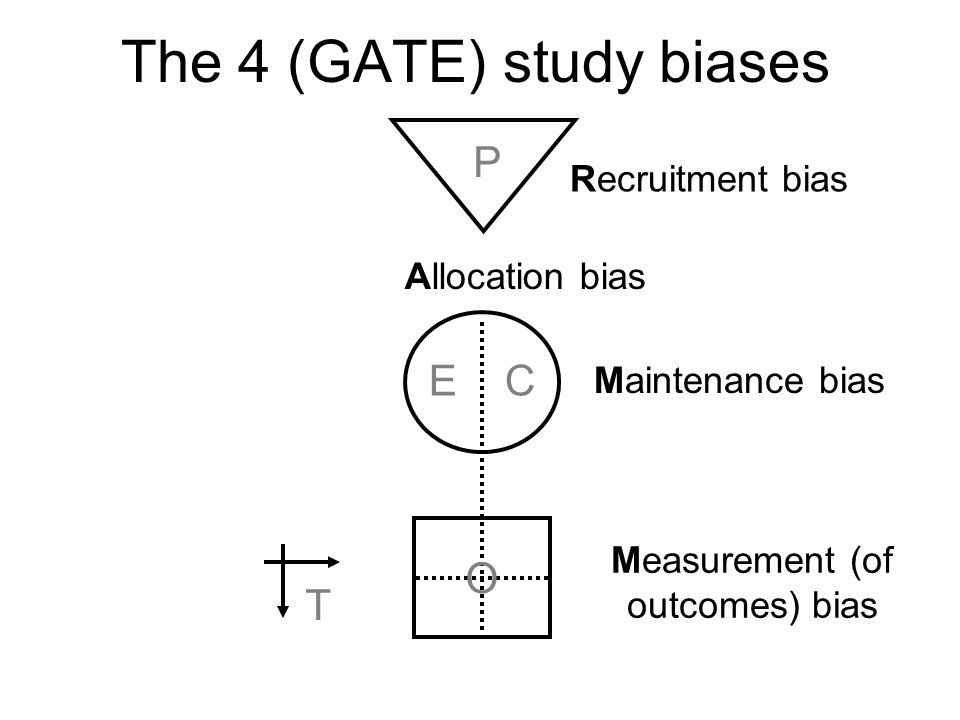 The 4 (GATE) study biases