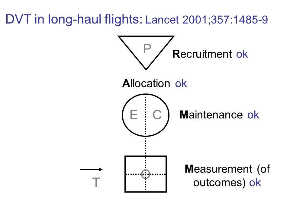 Measurement (of outcomes) ok