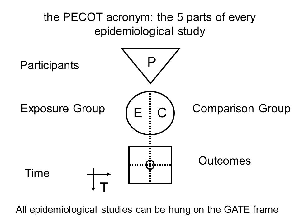 the PECOT acronym: the 5 parts of every epidemiological study