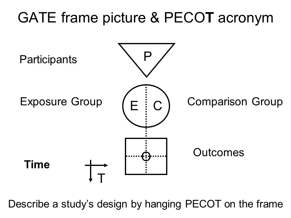 GATE frame picture & PECOT acronym