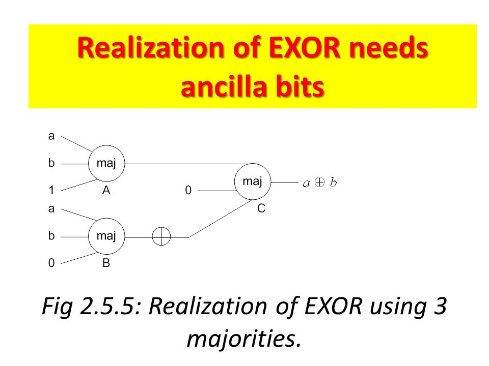 Fig 2.5.5: Realization of EXOR using 3 majorities.