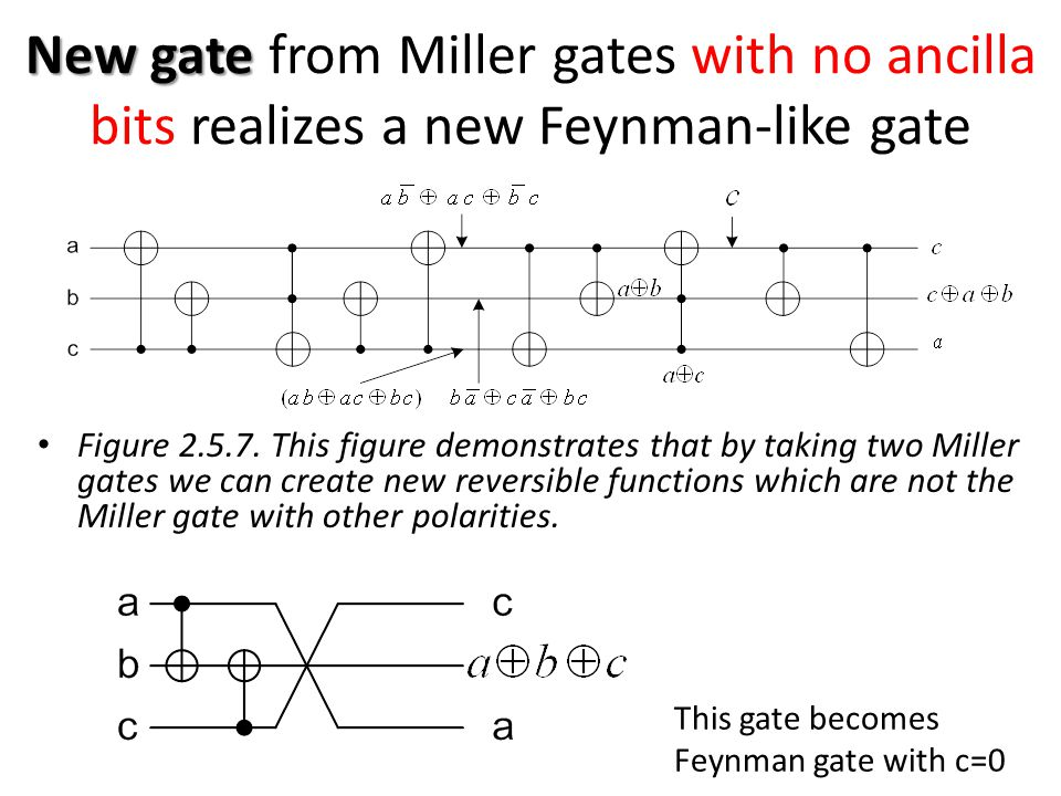 New gate from Miller gates with no ancilla bits realizes a new Feynman-like gate
