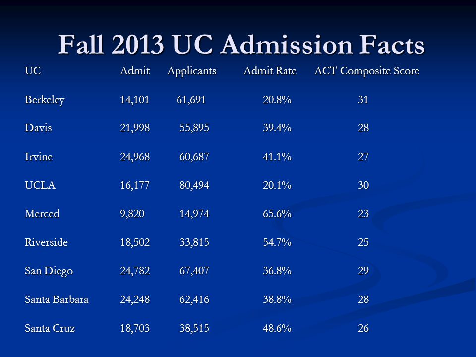 Fall 2013 UC Admission Facts