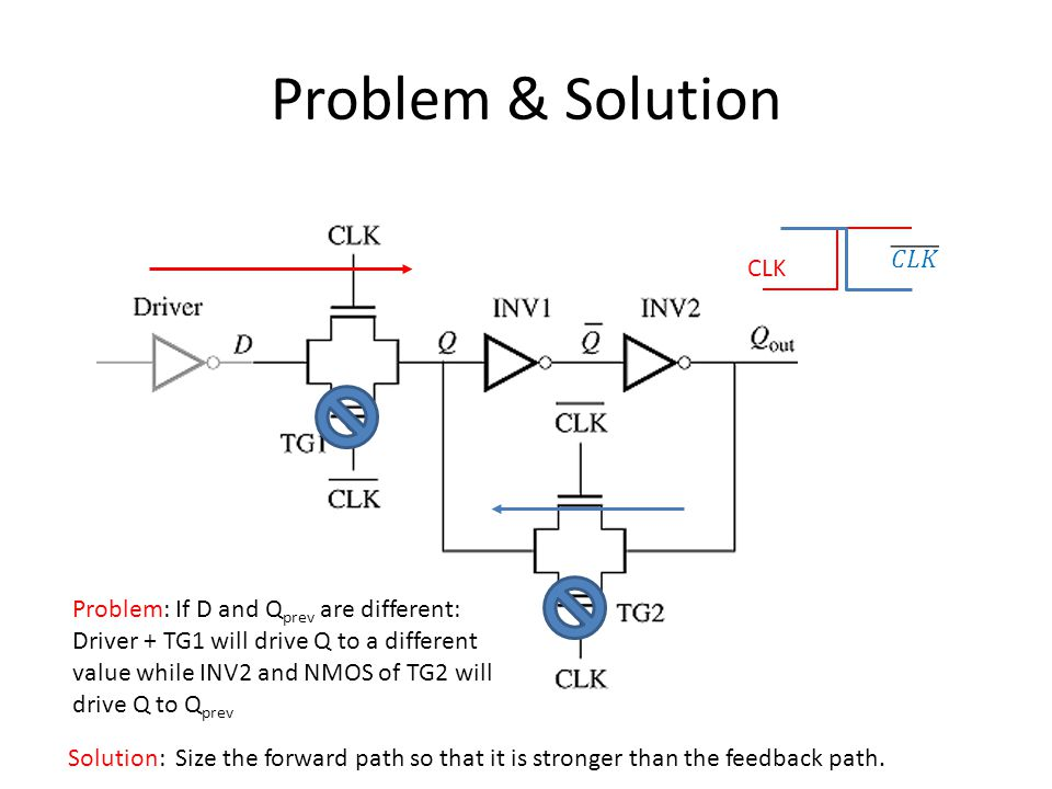 Problem & Solution 𝐶𝐿𝐾 CLK Problem: If D and Qprev are different:
