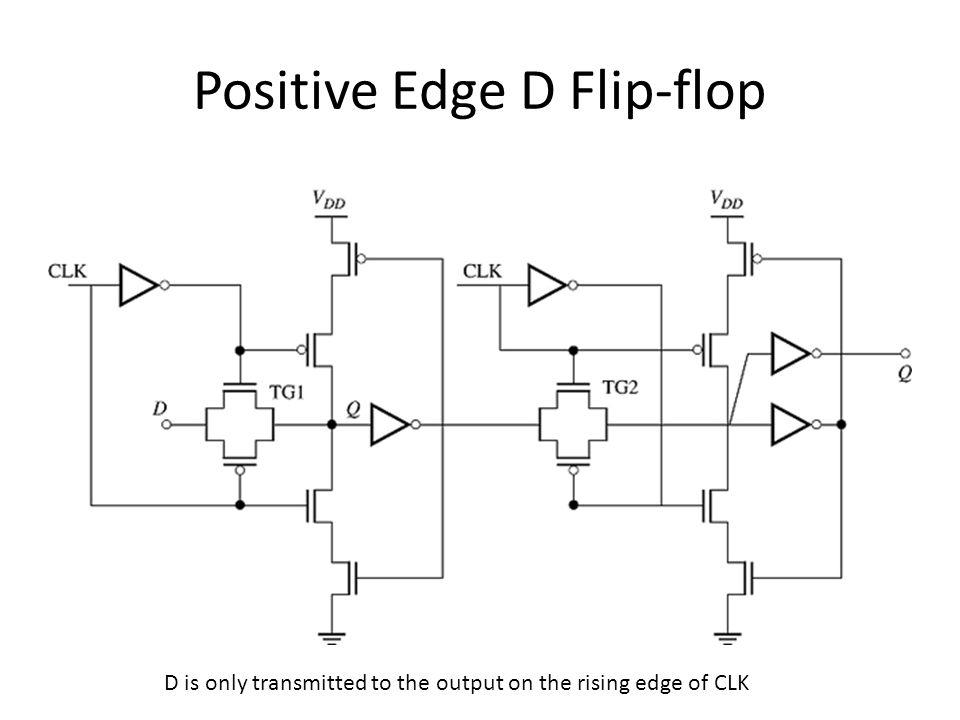 Positive Edge D Flip-flop