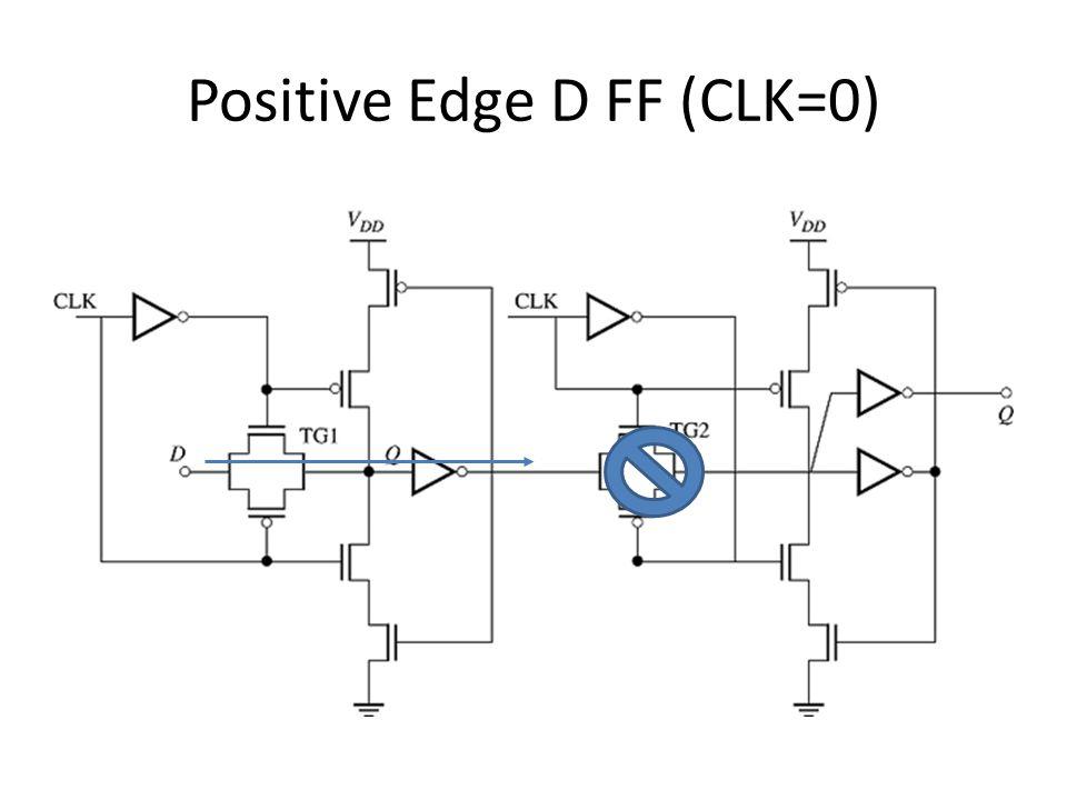Positive Edge D FF (CLK=0)