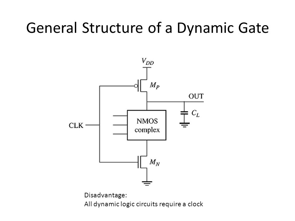 General Structure of a Dynamic Gate