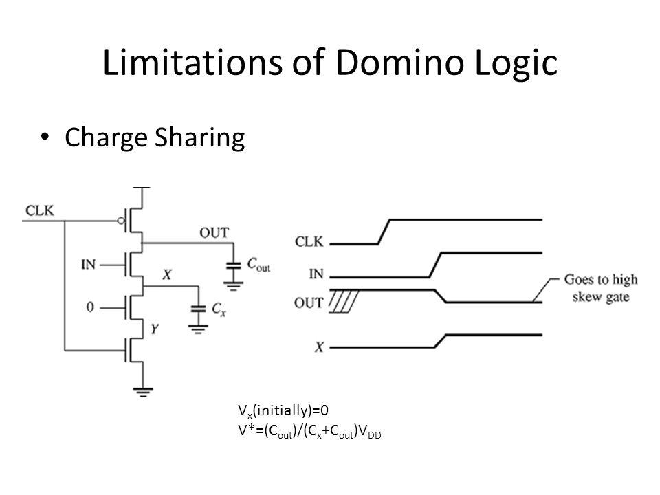 Limitations of Domino Logic