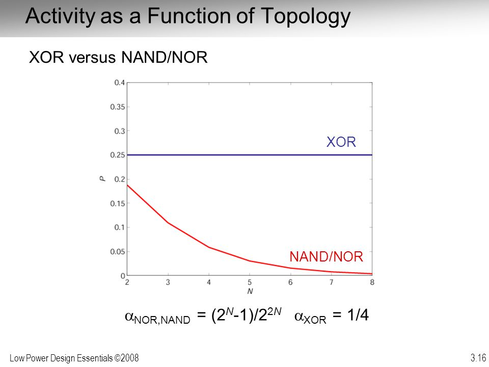 Activity as a Function of Topology