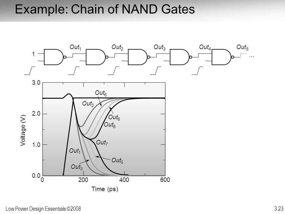 Example: Chain of NAND Gates