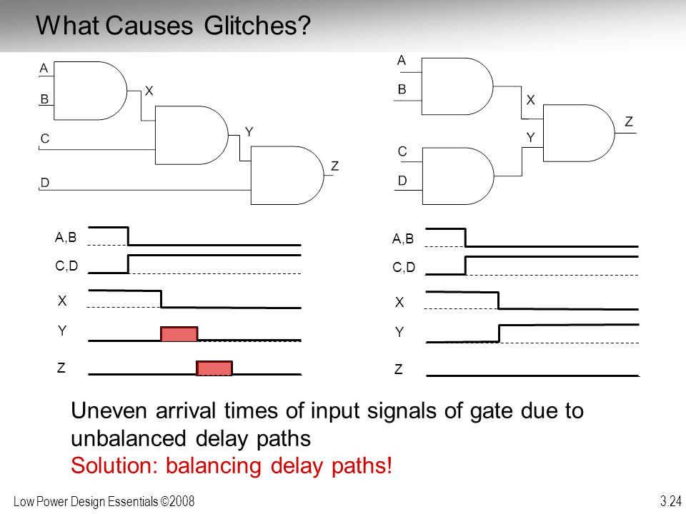 What Causes Glitches A,B. A,B. C,D. X. Y. Z. C,D. X. Y. Z. Uneven arrival times of input signals of gate due to unbalanced delay paths.