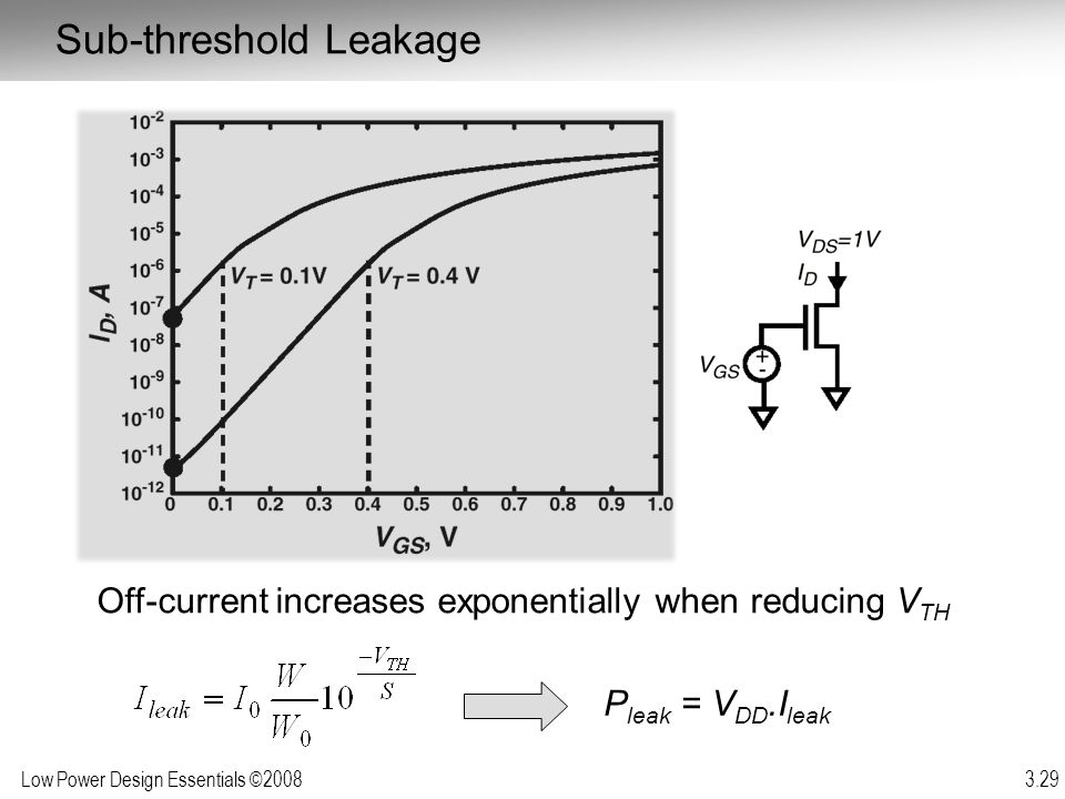 Sub-threshold Leakage